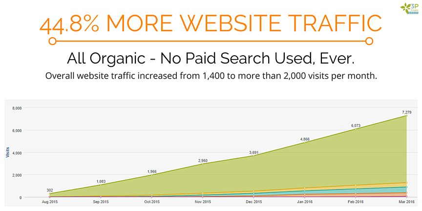 InboundMarketingIncreasesWebsiteTraffic.png