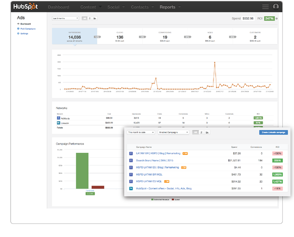 Measuring a campaign with the Hubspot Ad add-on